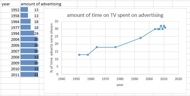 percentage time spent on advertising